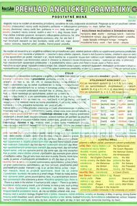 Karta - Prehľad anglickej gramatiky