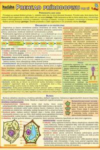 Karta - Prehľad prírodopisu pre ZŠ (1.diel)